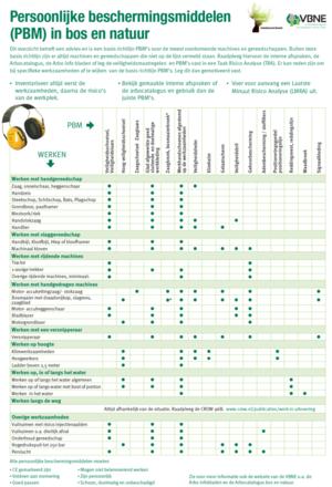 Nieuw: 'Overzicht persoonlijke beschermingsmiddelen (PBM) in bos en natuur'