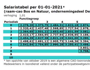 Nieuwe salaristabellen behorend bij de cao Bos en natuur 2019-2021 bekend